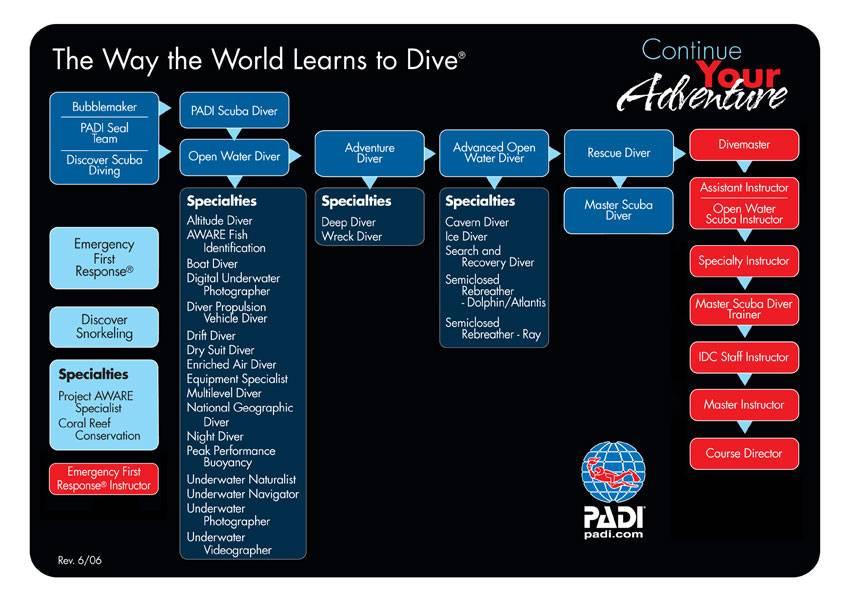 Diagram detailing the journey through PADI certifications